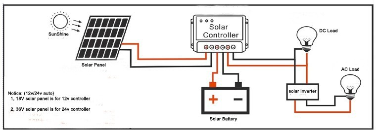 solar charge controller lms 4860 60a 48v