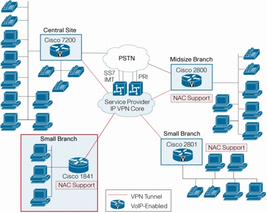 Cisco 1841 diagram By iteasy2u